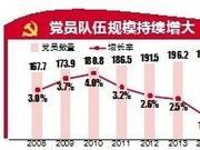 北京市中国共产党党员209.5万名 党的基层组织9.9万个