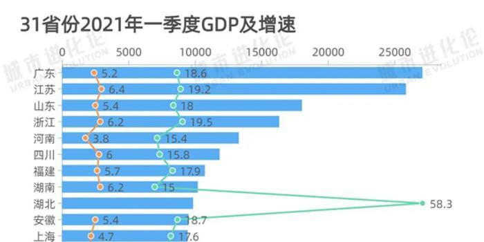 广州黄埔未来5年gdp_未来5年,广州GDP年均增长7.5 以上