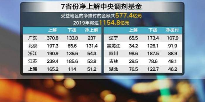 广东成中央调剂金贡献最大省 强调不讨价还价