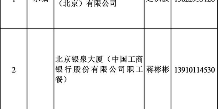 北京公布部分集体用餐配送单位,共64家