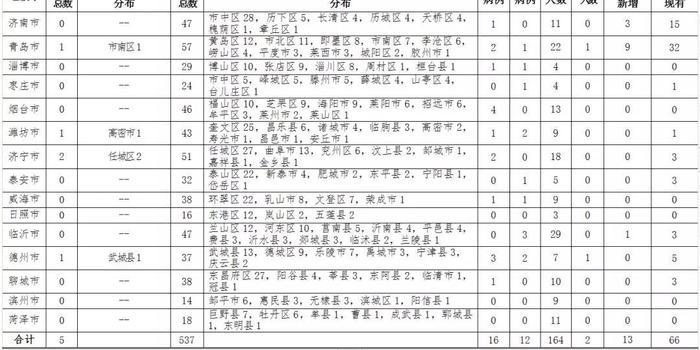 山东新增确诊病例5例 累计确诊537例