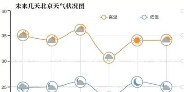 北京:高温蓝色预警持续 今日局地大到暴雨