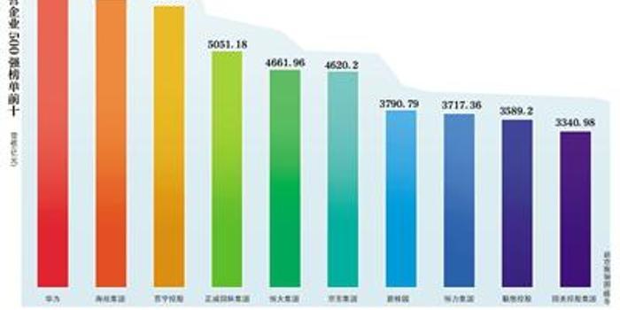 中国民企500强门槛提升 华为连续4年登顶