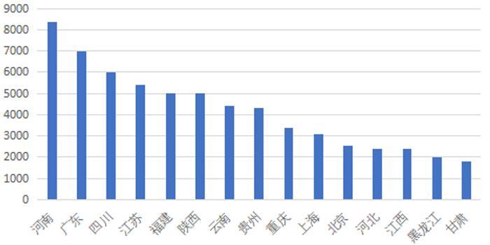 年gdp6000亿的省份_31省份GDP出炉 那些富可敌国的省,你家乡相当于哪个国家