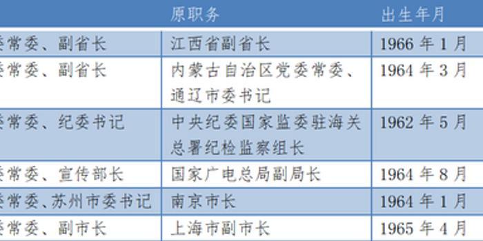 月内6人履新省级党委常委 3人