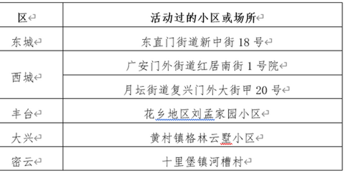 2月11日新冠肺炎新发病例在这些小区或场所活动过