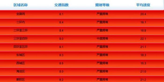 北京周一早高峰多区严重拥堵