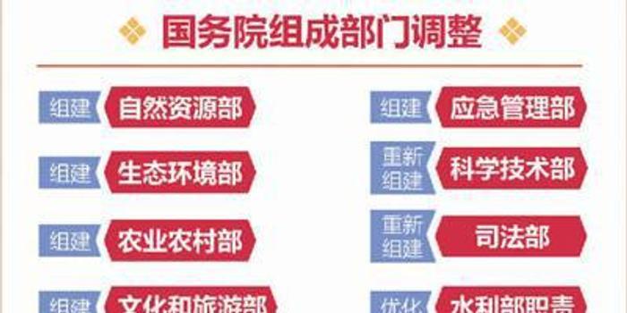 国务院机构改革的8大关注点