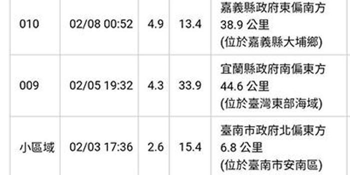 台北12小时内发生两次地震 网友:是火山吗好恐怖