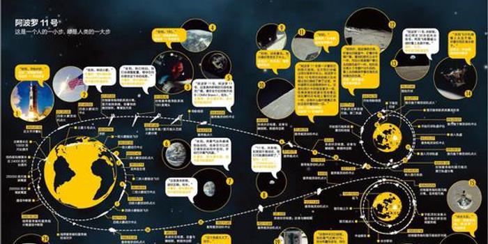 巴兹-奥尔德林:我们登陆月球那一天的真实情况