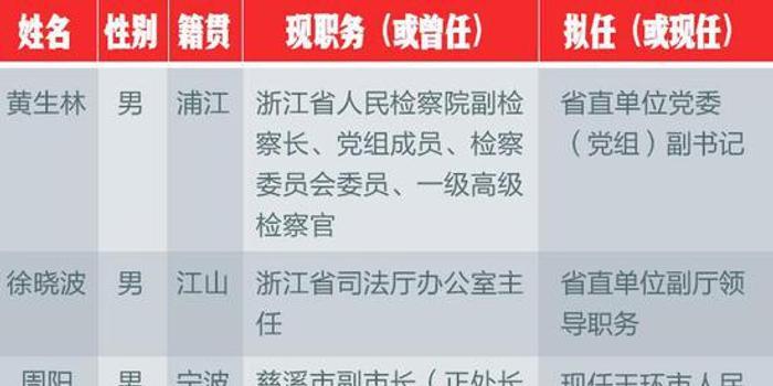 """""""80后""""市长又增一人 周阳任浙江县级市代市长"""