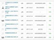 崔永元爆明星夫妇7.5亿阴阳合同:演员负责宣发