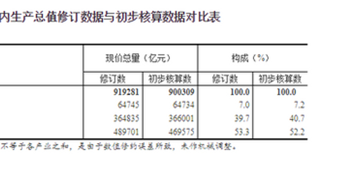 国家统计局修订2018年国内生产总值数据