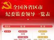 31省区市监察委员会领导班子全部产生(名单)