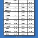 明日首班車起 北京地鐵9號線恢復正常運營時間