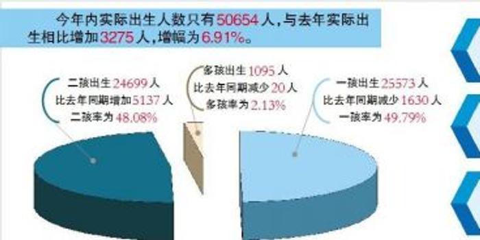 泸州人口2017_泸州人口老龄化问题加剧 这四个区县人口呈负增长