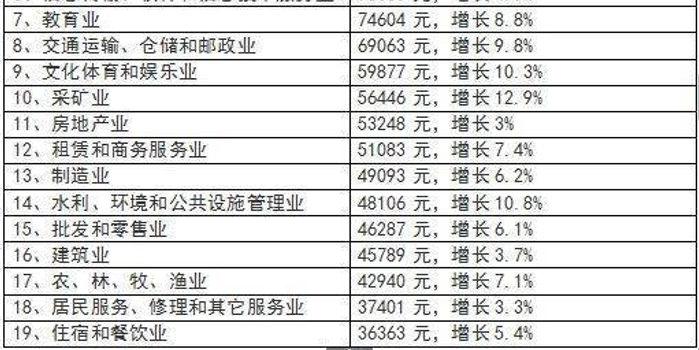 西安人均收入2017_2020年西安旅游收入