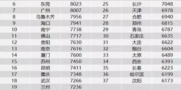 成都人均收入2017_四川成都收入证明