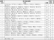 2020年3月12日0时至12时山东省新型冠状病毒肺炎疫情情况