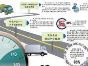 改革开放40年 从中国首辆重型汽车 到多个世界第一