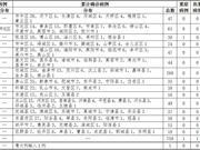 2020年3月11日0时至12时山东省新型冠状病毒肺炎疫情情况