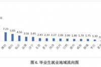 山东毕业生就业最青睐青岛 平均月入3605.60元