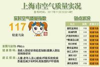 上海实时空气质量轻度污染 首要污染物为PM2.5