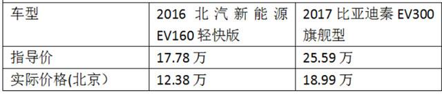 电动车导购:比亚迪秦和北汽EV160买谁合适?