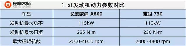 宝骏730与长安欧尚A800之间差了一个五菱宏光