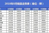 8月SUV销量排名:东风日产成本月SUV市场最大赢家