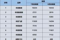 广汽本田7月份销量:什么原因导致大部分车型销量下滑?