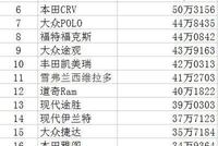 2017全球汽车销量排行榜出炉了,中国仅两辆进前25