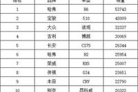 11月SUV销量排行榜前十出炉,H6再获销冠,宝骏510已到巅峰?