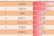 11月汽车销量排行榜:宝骏三车强势入榜,新能源汽车销量增87%