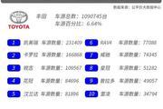 为啥丰田二手车越老越吃香?-丰田品牌二手车研究报告