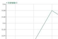 长安悦翔V3小幅降价 4.19万起