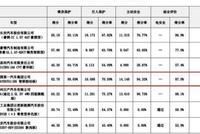 中国品牌中诺基亚!红旗H5安全性能获五星好评