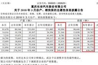 长安3月销量回的暖明显 新逸动上市首月破1。2万辆!