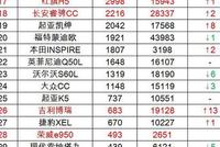 11月国内中型轿车销量排行榜,本田雅阁蝉联冠军,迈腾排名创新低