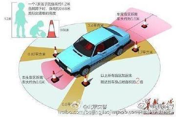 开车前,请检查车周盲区
