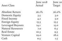 耶鲁大学捐赠基金成绩单:加重VC板块投资