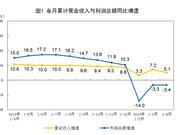 4月工业利润下降3.7% 统计局:产品需求在3月提前释放