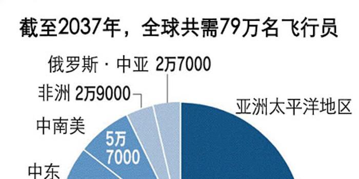 外媒:全球都缺飛行員 中國需求量巨大