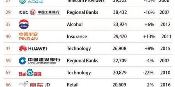 全球最具價值品牌發布 阿里巴巴等15個中國品牌入榜
