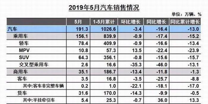 5月自主品牌市场份额跌至不足四成 SUV失守半壁江山