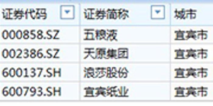 北京赛车历史开奖_五粮液、浪莎、宜宾纸业称地震尚无影响:生产正常