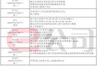 华兴源创科创板上市安排:6月21日询价 7月3日发结果
