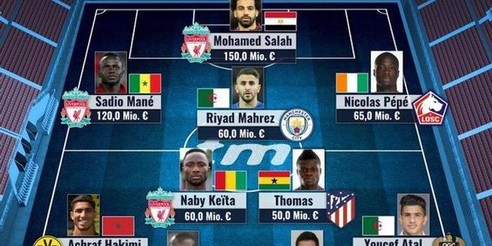 非洲杯最贵11人:利物浦3将入选 最贵的人是……