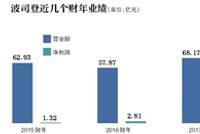 年报发布前夕被沽空 波司登近两财年业绩止跌反弹