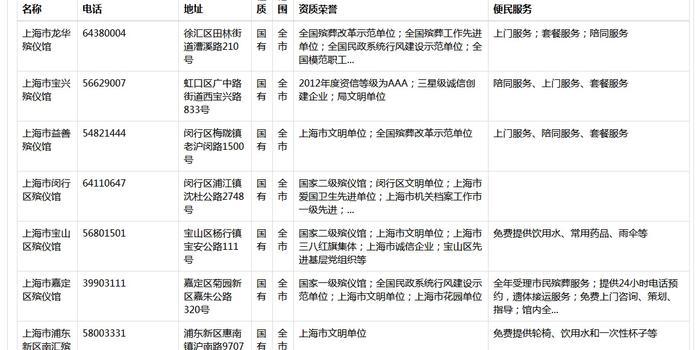 百度殯儀館卻被虛假信息欺騙?上海關閉7家李鬼網站